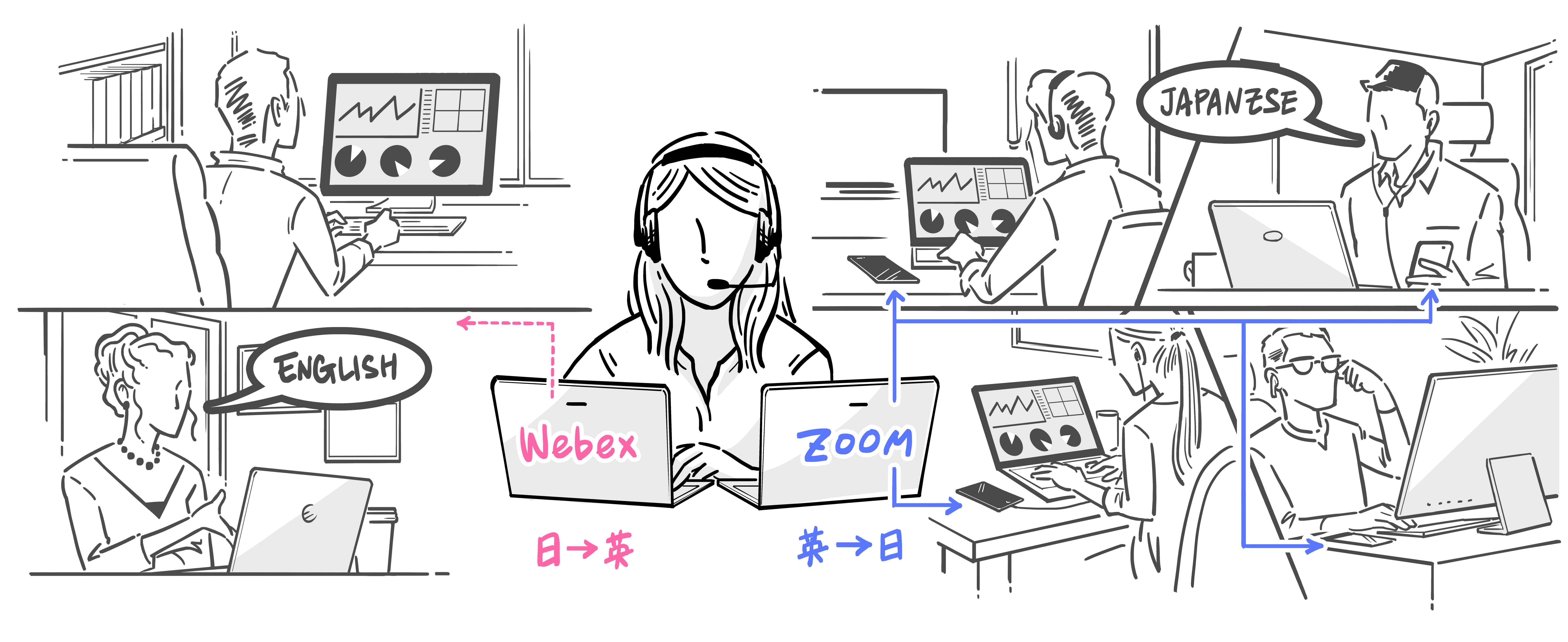 Success story #2 社内経営web会議